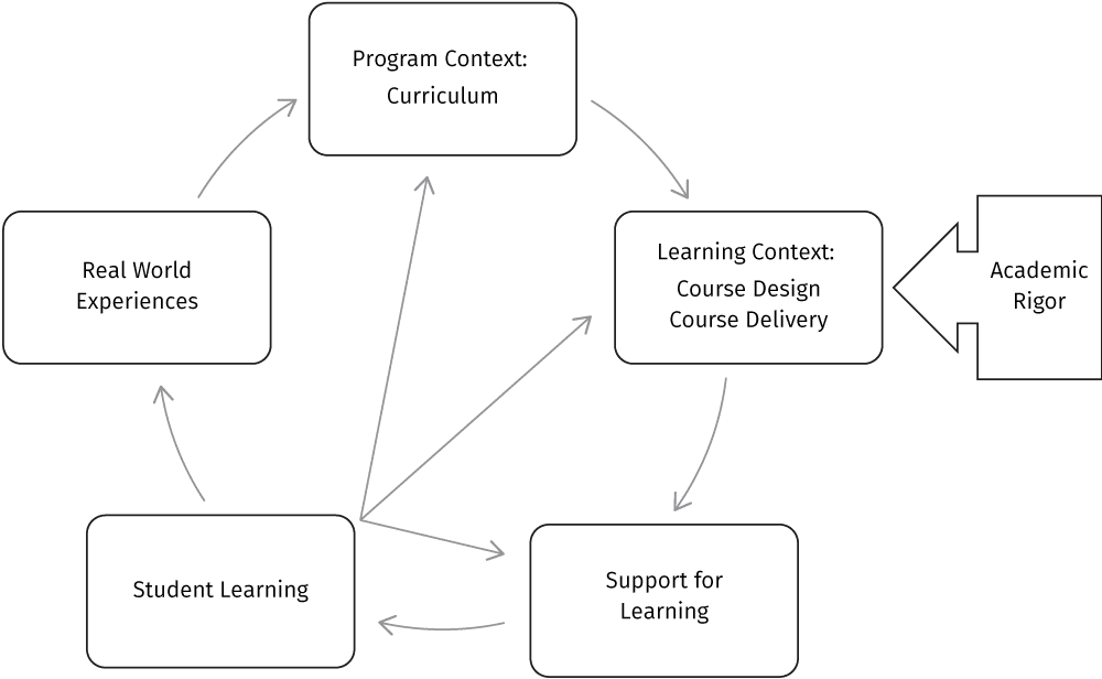 figure showing location of academic rigor within context of student's life