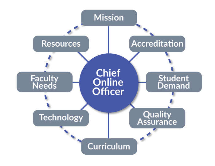 chief-online-officer-at-crossroads-700px.png
