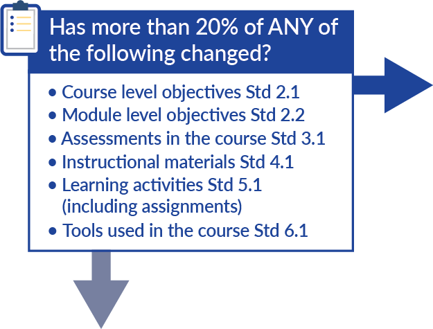 Has more than 20% of ANY of the following changed? 1. Course level objectives Std 2.1 2. Module level objectives Std 2.23. Assessments in the course Std 3.14. Instructional materials Std 4.15. Learning activities Std 5.1 (including assignments) 6. Tools used in the course Std 6.1