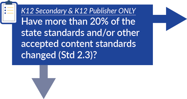 K12 Secondary & K12 Publisher ONLY Have more than 20% of the state standards and/or other accepted content standards changed (Std 2.3)?