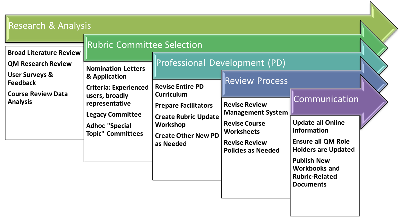 rubric-review-process-diagram.png