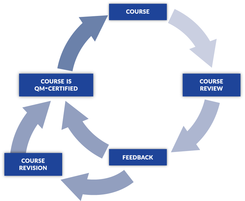 arrows forming a circle showing the course review and improvement process