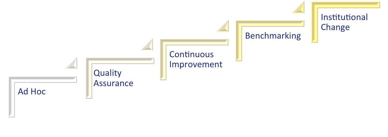 levels of QM implementation