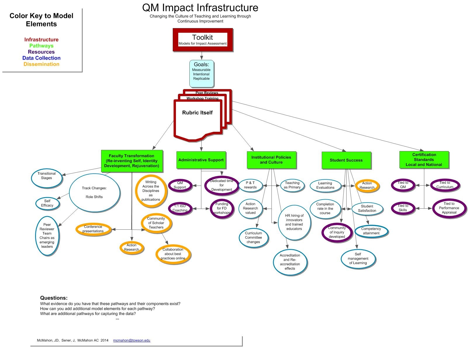 Qm toolkit conversations that matter quality matters qm impact infrastructure toolkit 1betcityfo Images